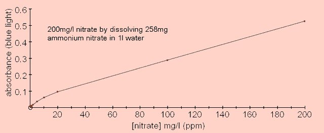 nitrate graph